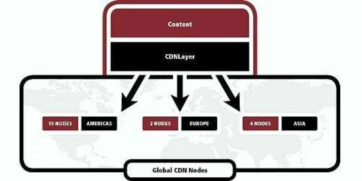 CDN – Content Delivery Network