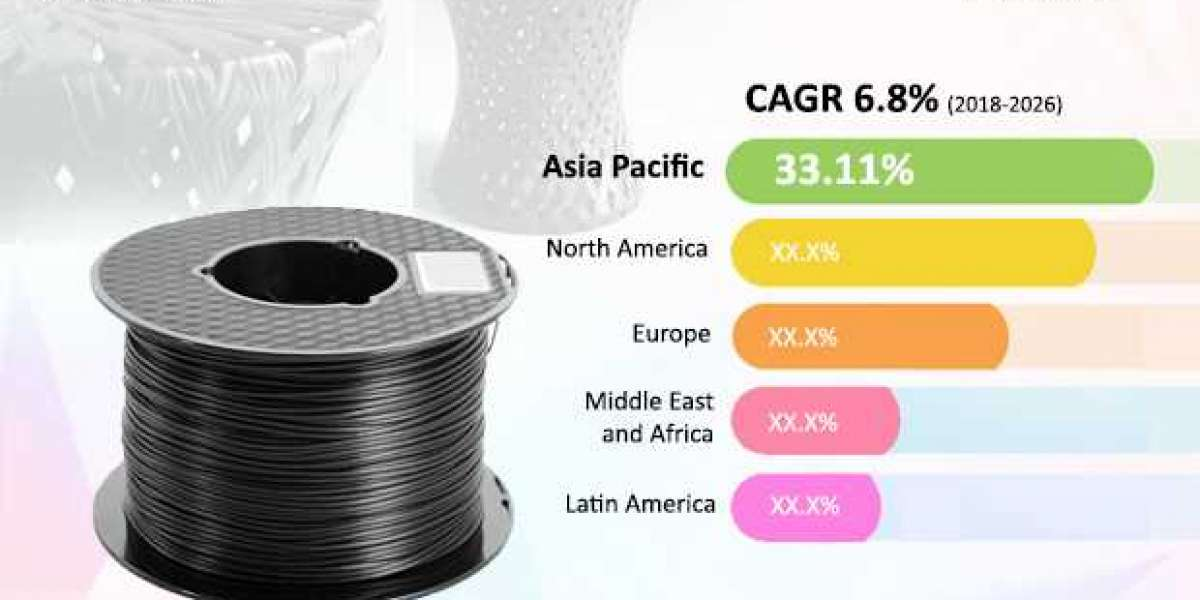 Carbon Fiber Market Valuation to reach US$ 3.4 Bn by 2026