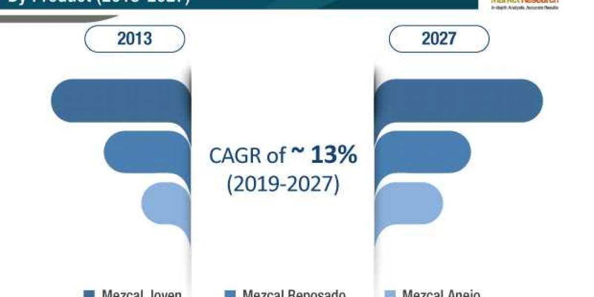 Mezcal Market Valuation to reach USS 738 Mn by 2027