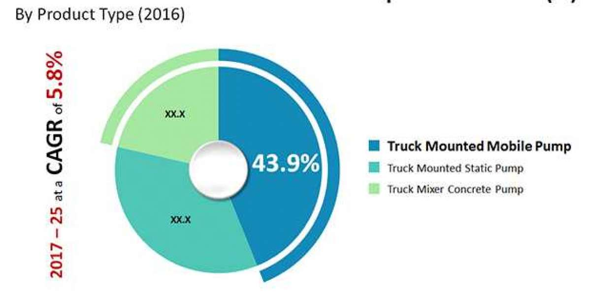 Truck Mounted Concrete Pump Market To Touch US$4.64 Bn By 2025