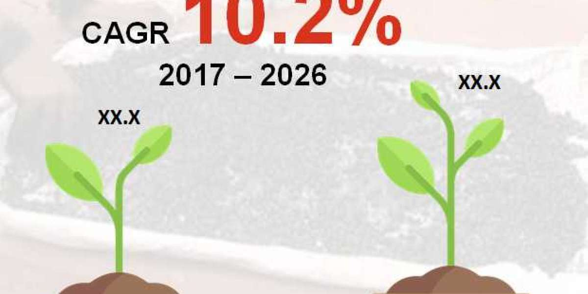 Biological Seed Treatment Market will expand at a CAGR of 10.2% by 2026
