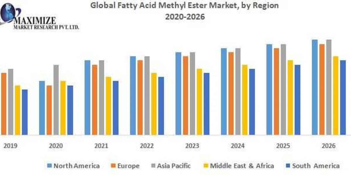 Global Fatty Acid Methyl Ester (FAME) Market – Industry Analysis and Forecast 2019-2026