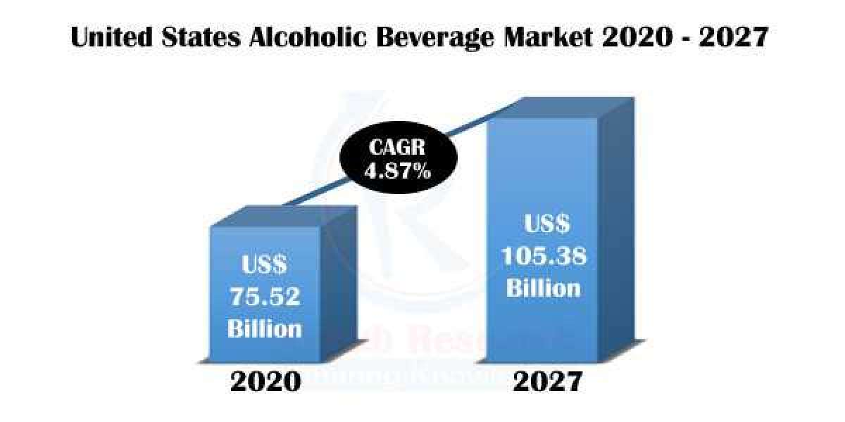 United States Alcoholic Beverage Market, Impact of COVID-19, By Type, Companies, Forecast By 2027
